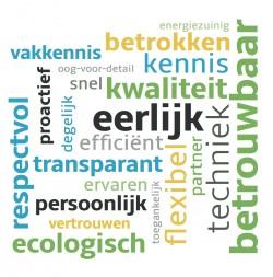 waarden Ecowatt